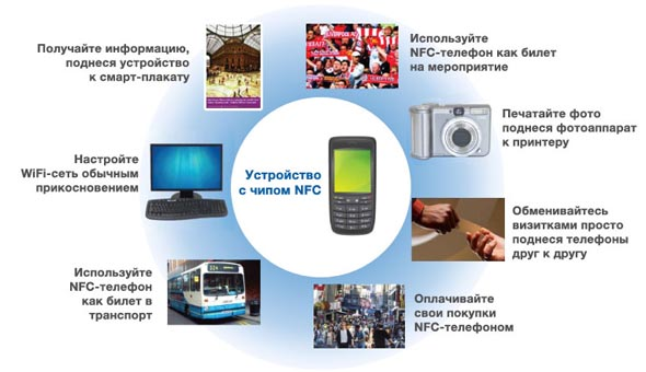 nfc-functions